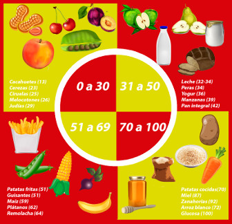 Dieta baja en azucares