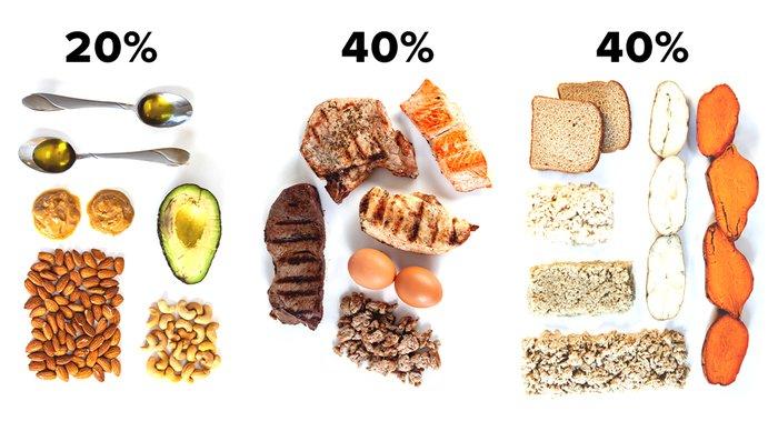macros para perder peso